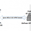 Creating a Site-to-Site VPN (IPSec IKEv2) with Azure and MikroTik (RouterOS)