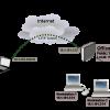 Manual:Interface/L2TP - MikroTik Wiki
